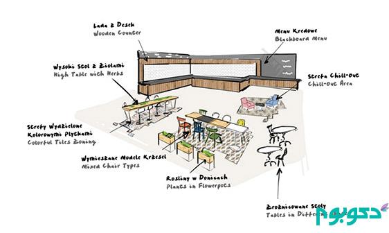 طراحی داخلی رستوران LIDL